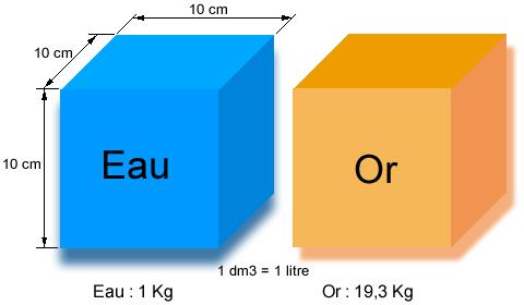 Tableau de masse volumique des matériaux pour l'électronique et l'électricité